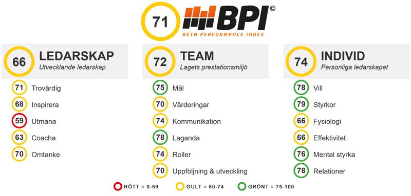 bpi_benchmark