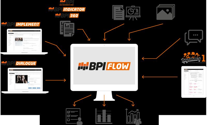 Digital plattform för prestationsutveckling